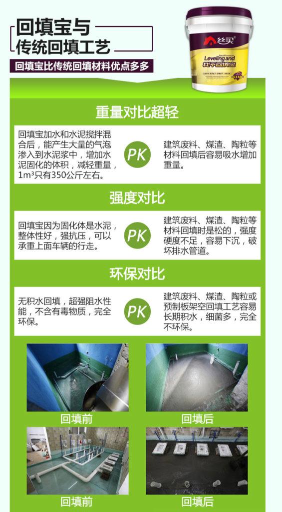 回填宝与传统回填工艺 回填宝比传统回填材料有点多多 重量对比超轻 回填宝加水和水泥搅拌混合后,能产生大量的气泡渗入到水泥浆中,增加水泥固化的体积,减轻重量,1m³只有350公斤左右。pk建筑废料、煤渣、陶粒等材料回填后容易吸水增加重量。强度对比 回填宝因为固化体是水泥,整体性好,强抗压,可以承重上面车辆的行走。pk建筑废料、煤渣、陶粒等材料回填时是松散的,强度硬度不足,容易下沉,破坏排水管道。环保对比 无积水回填,超强阻水性能,不含有害物质,完全环保。pk建筑废料、煤渣、陶粒或预制板架空回填工艺容易长期积水,细菌多,完全不环保。回填前 回填后 回填前 回填后